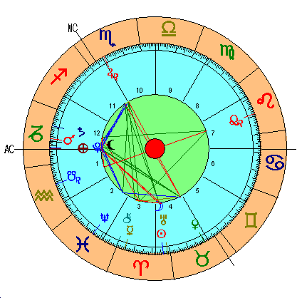 Luna Nueva Aries 2018, carta astral